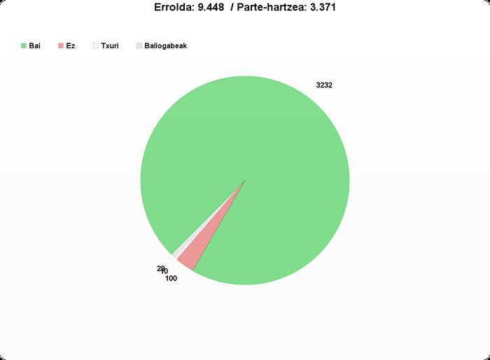 3.371 boto jaso dira Oñatin, horietatik 3.232 independentziaren alde