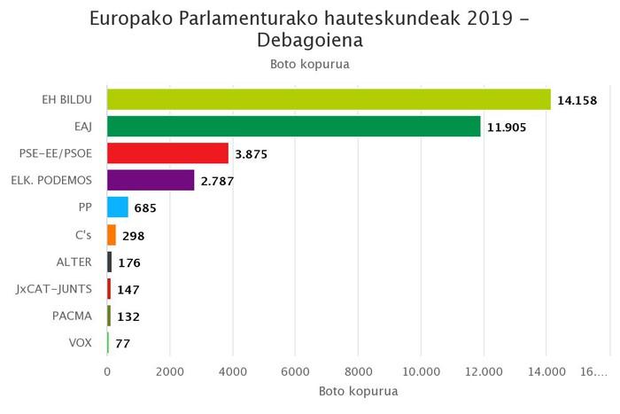 Debagoienean EH Bilduk lortu ditu boto gehien Europako Parlamenturako