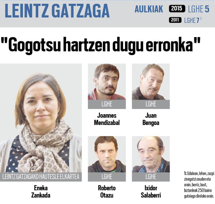 """""""Gogotsu"""" onartu du erronka berria Leintz Gatzagako Hautesle Elkarteak"""