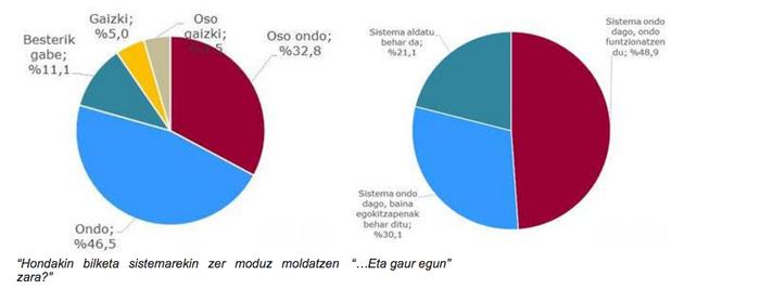 Bost proposamen zehatz, Oñatiko hondakin bilketa sistema hobetzeko