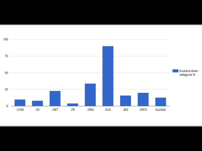 Euskal Herriko webguneen %13a bakarrik dago euskaraz