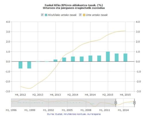 Euskadiren ekonomia %3,1 hazi zen 2015ean