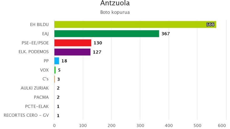Antzuolan EH Bildu nagusitu da 566 botorekin