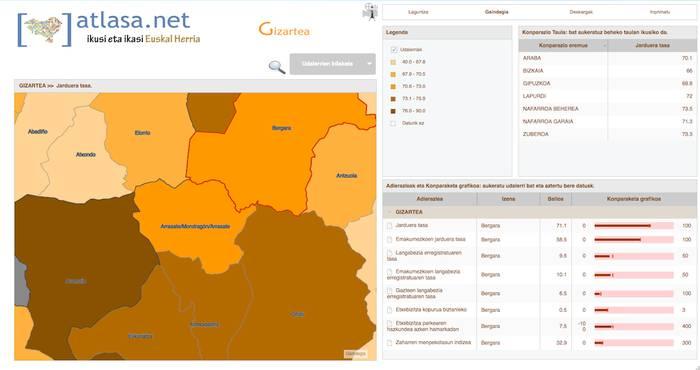 Ekonomia eta gizarte datuak interpretatzen laguntzeko sortu du Gaindegiak 'Atlasa.net'
