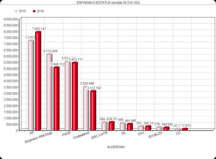 PPri eman diote boto gehien Espainian