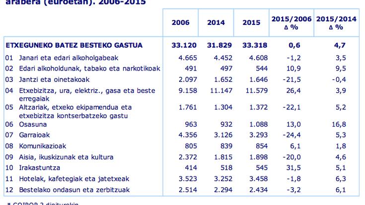 Euskal familiek %17 gehiago gastatu zuen iaz osasunean, eta %0,4 gutxiago, jantzietan