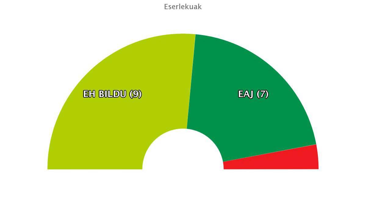 EH Bilduk irabazi ditu Udal Hauteskundeak Bergaran 3.987 botorekin