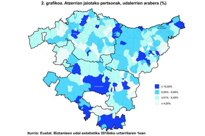 Debagoieneko biztanleen %6,30 atzerritarrak dira; EAEn, %6,9